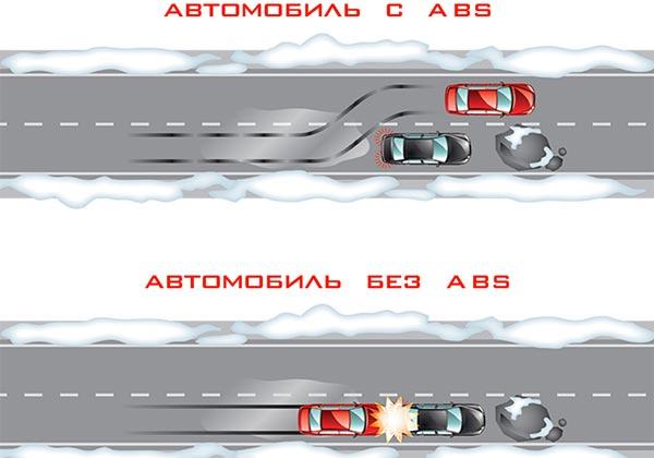 преимущества АБС на автомобиле
