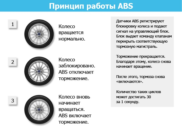 как работает АБС принцип