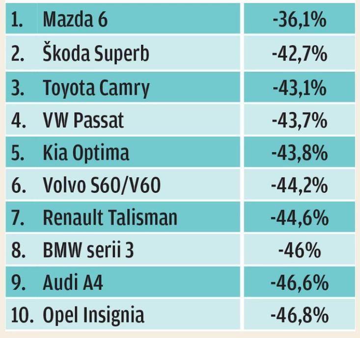 Какие автомобили меньше всего теряют в цене